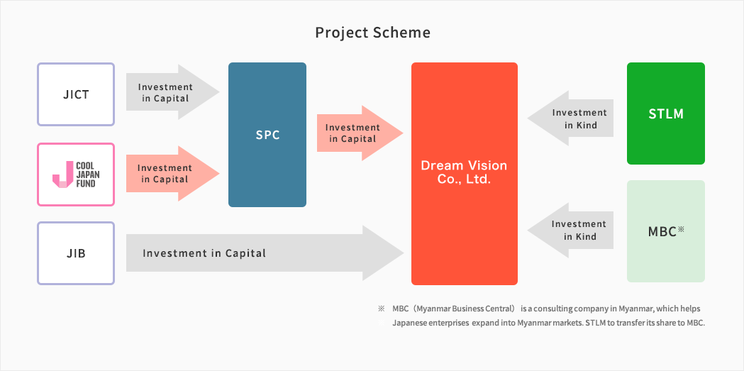 21 | List of Invested Projects | Our Practice | Cool Japan Fund